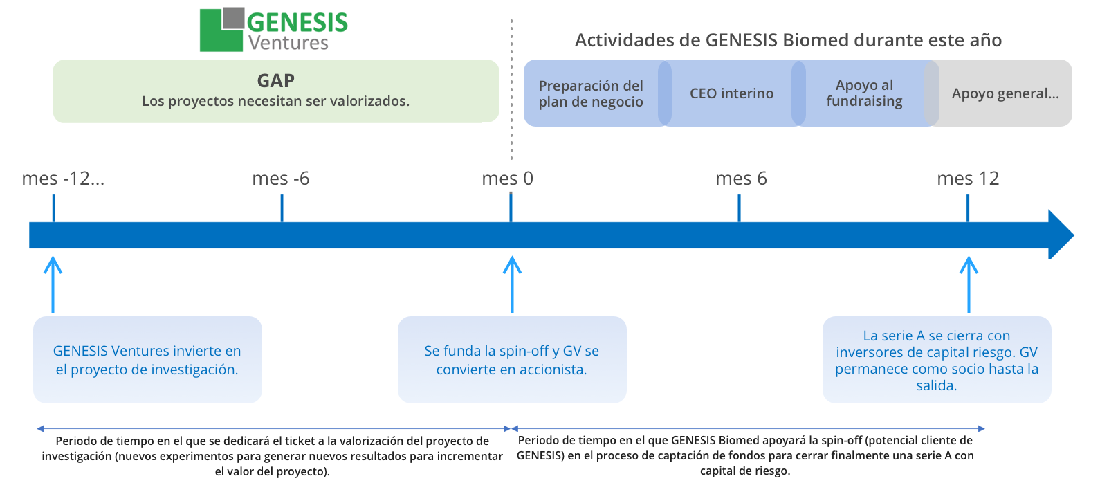 Genesis Ventures